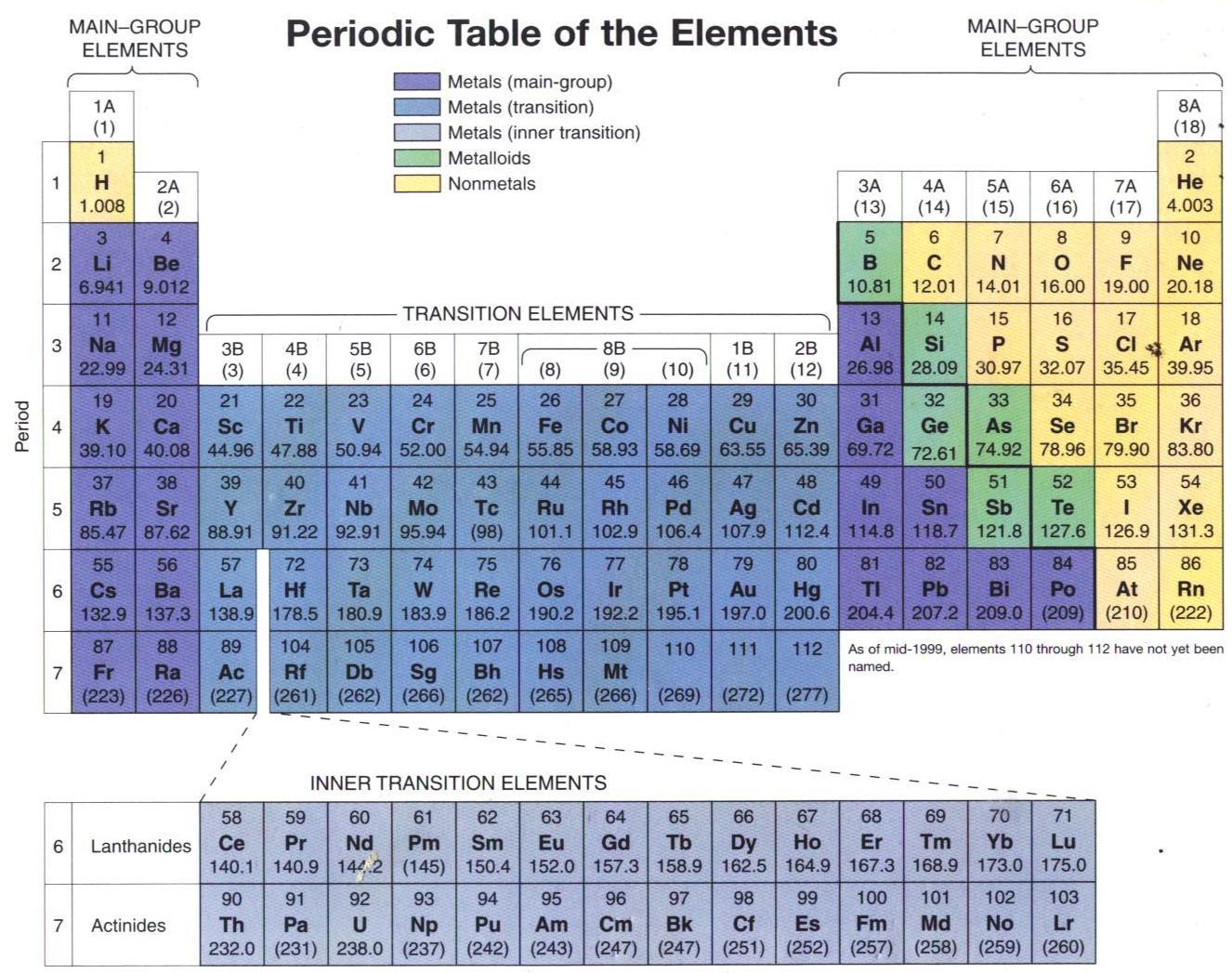 Bagaimana cara menggunakan sebuah tabel periodik bisakimia urtaz Image collections
